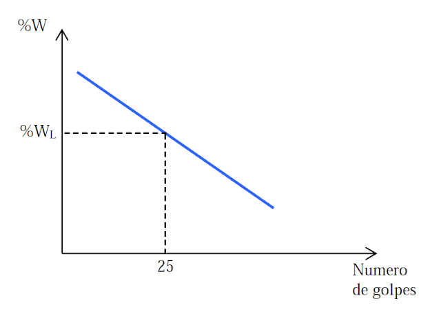 curva de fluidez de consistencia
