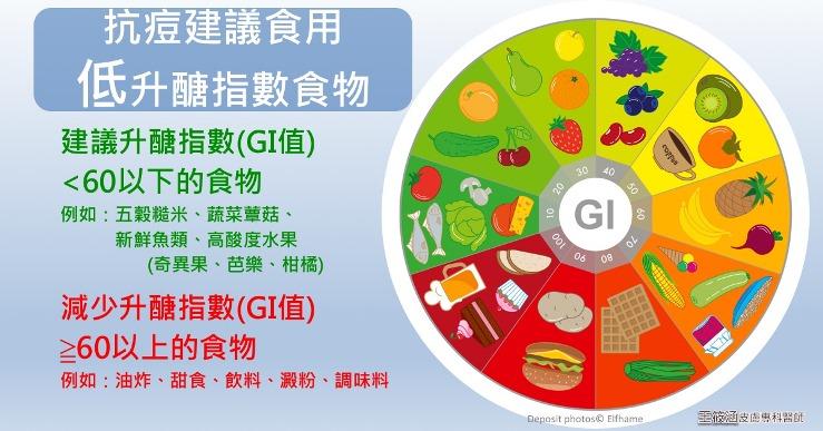 避免痘痘建議低升醣指數食物