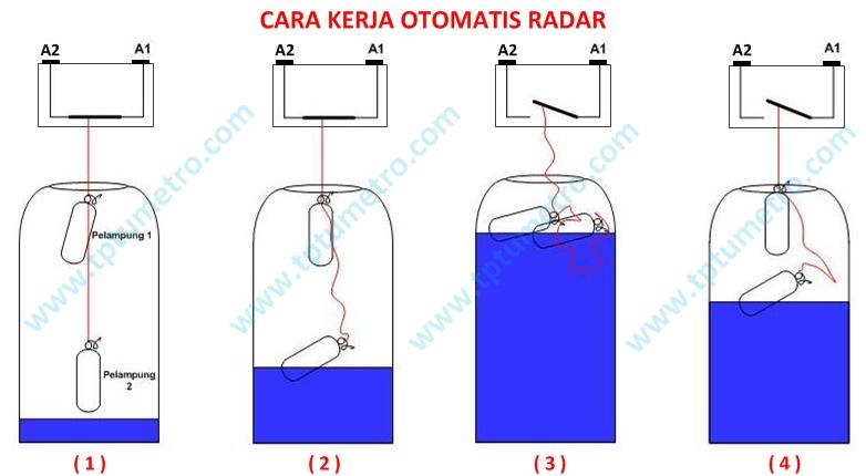 Cara Memasang Otomatis Air Pelampung Radar Tptumetro