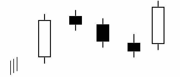 Tìm hiểu công cụ phân tích kỹ thuật biểu đồ nến (Candlesticks)