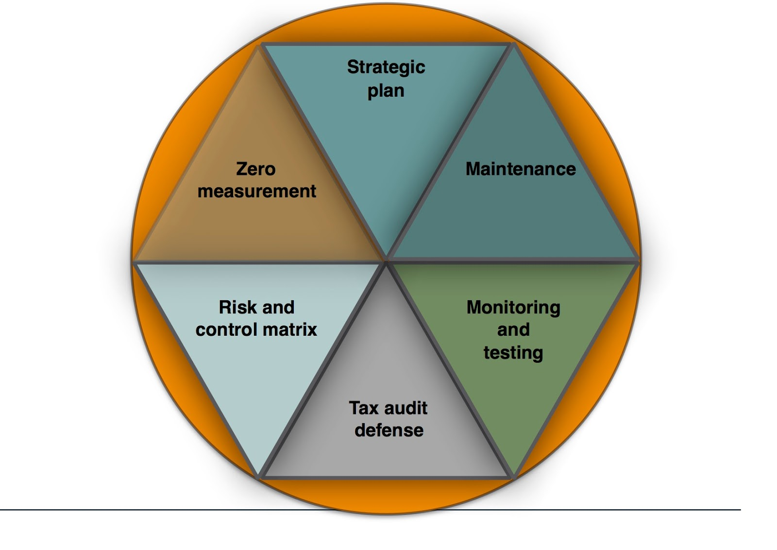 Risk and control Matrix template for Internal Audit