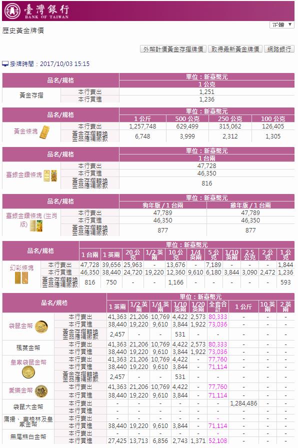 臺灣銀行黃金價格查詢一克多少錢 - 【下載】APK01軟體中心