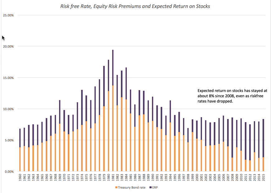 risk free rate Definition of risk free rate: rate of return from a risk free investment.