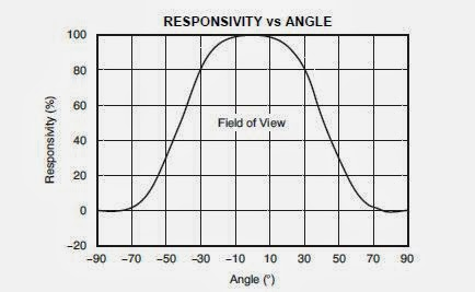 ACCELEROMETER: Measuring Vibration With Accelerometer