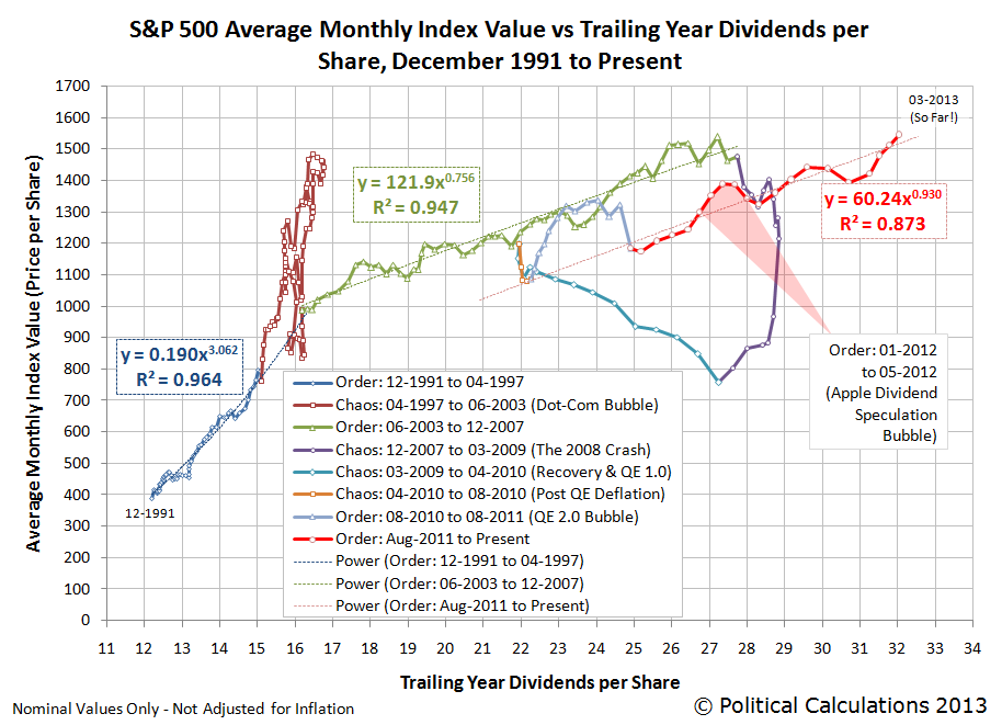 S&P 500 Average Monthly Index Value vs Trailing Year Dividends per Share, December 1991 to Present