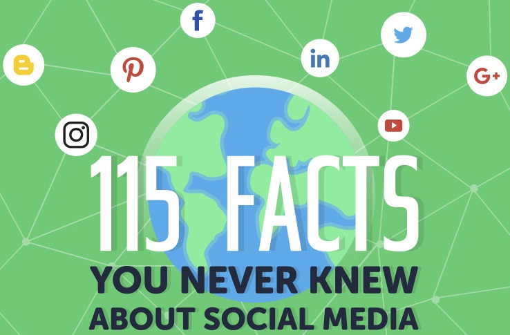 Social Media Facts and Stats
