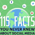 100+ Social Media Facts and Stats You Never Knew [Infographic]