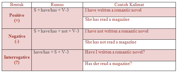 Rumus Present Perfect Tense