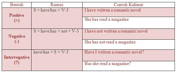 Penjelasan john Rumus Straight forward Present Contract