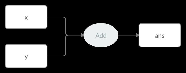 Serve TensorFlow Models in Java