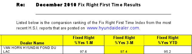 Van Horn Fond Du Lac >> Vh Hyundai Fond Du Lac Service Department Scores Highest
