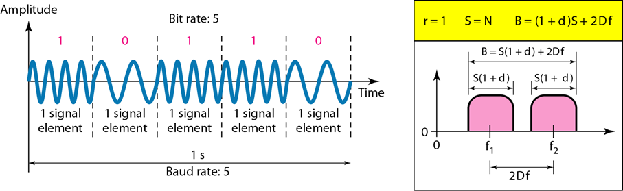 Frequency Shift Keying (FSK) - Digital To Analog Conversion and