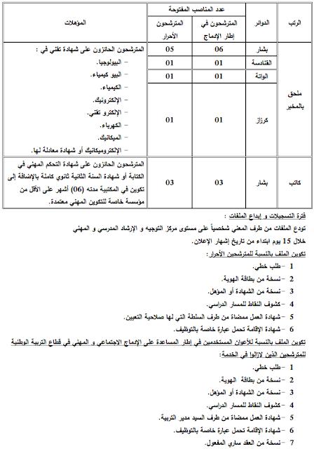 اعلان توظيف اداريين بمديرية التربية لولاية بشار نوفمبر 2016
