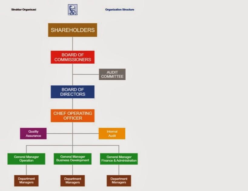 Teroret Foods Struktur Organisasi Pt Fast Food Indonesia Tbk
