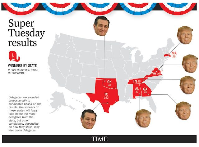 First Super Tuesday Results : Trump, Clinton Make Strong Showings