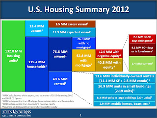 Burns Housing Market Summary