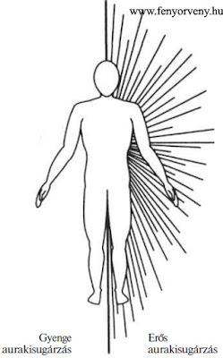 Az aura fényudvara és az aurát gyengítő/erősítő tényezők