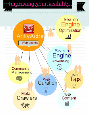 website optimization,meta tags, search engine advertising