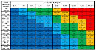 http://imartinez8899.blogspot.com.es/2012/11/entendiendo-megapixeles-tamano-de.html