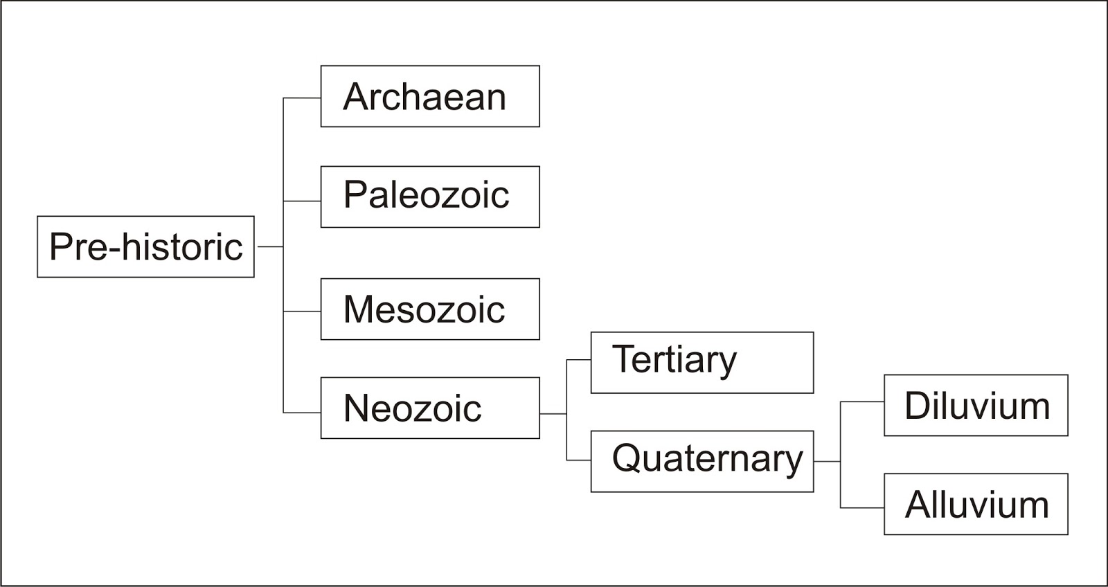 Geological Periodization of Pre historic Time