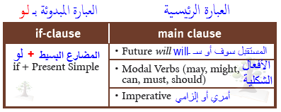 Conditional clause usage
