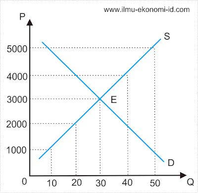 Kurva Harga Keseimbangan (Equlibrium Price) - Ilmu Ekonomi ID