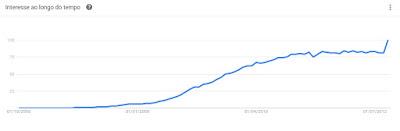 Crescimento do Facebook
