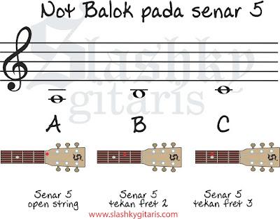 belajar not balok, belajar gitar, tips gitar, not balok, not balok pada gitar, not balok senar 5