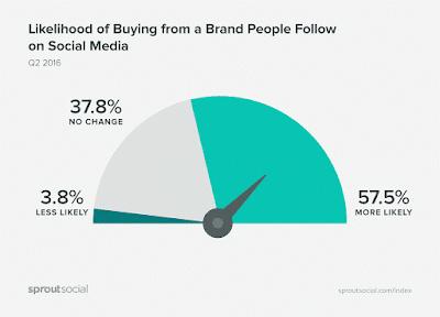 probabilidad-de-compra-de-un-usuario-en-las-redes-sociales