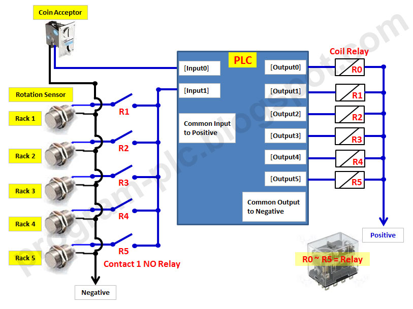 snack vending machine simulation for one type of product using plc rh program plc blogspot com plc I O Diagram plc Control Panel Wiring Diagram