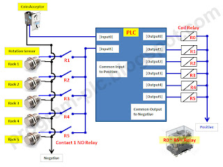 PLC Wiring Diagram for Snack Vending Machine