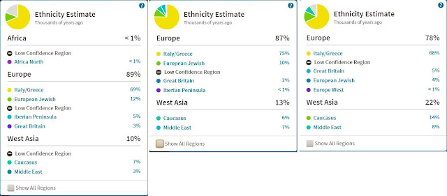 comparing my DNA results to those of my parents