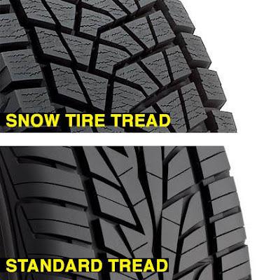 Winter Tires Vs. All-Season Tires