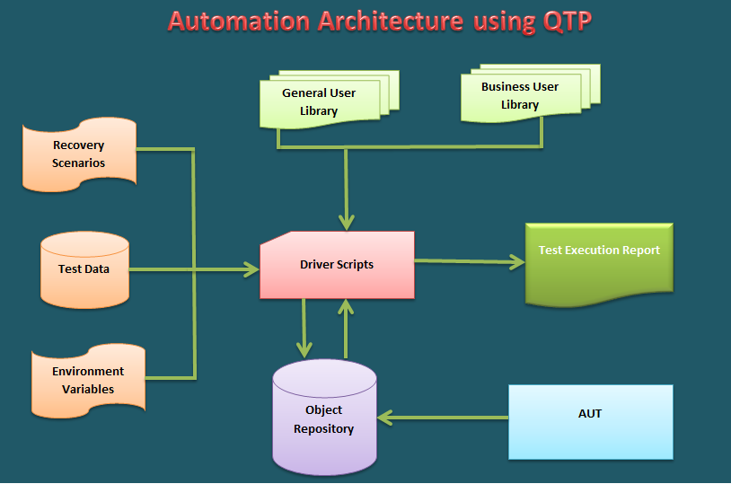 Automation Architecture using QTP ~ Testing Nook