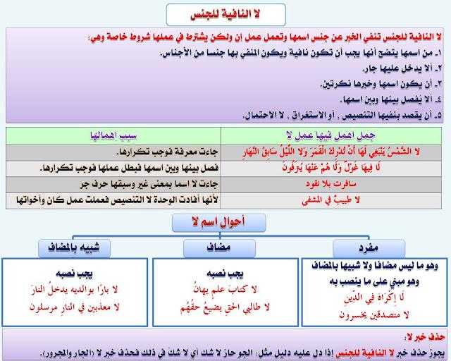 """انفراد.... كل قواعد اللغة العربية لطلاب """"ابتدائي - اعدادي - ثانوي"""" في صورة لوحات مبسطة مع الشرح والتدريبات 68"""