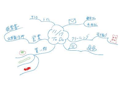 ミニマインドマップ 「11/17 ToDo」 (作: 塚原 美樹)