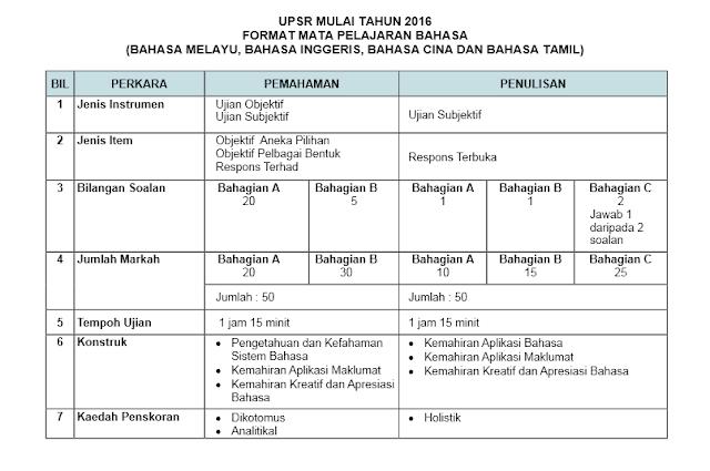 FORMAT MATA PELAJARAN BAHASA UPSR 2016