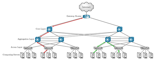 What is VLAN and How It is Work and It's Benefits
