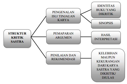 Rpp Teks Kritik Dan Esai Kelas Xii Semester 2 Zuhri Indonesia