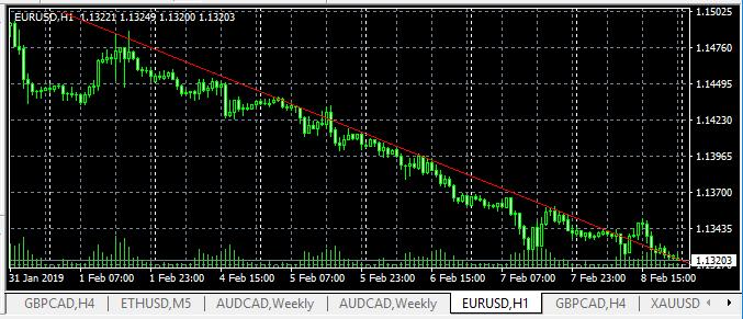 Динамика евро за неделю