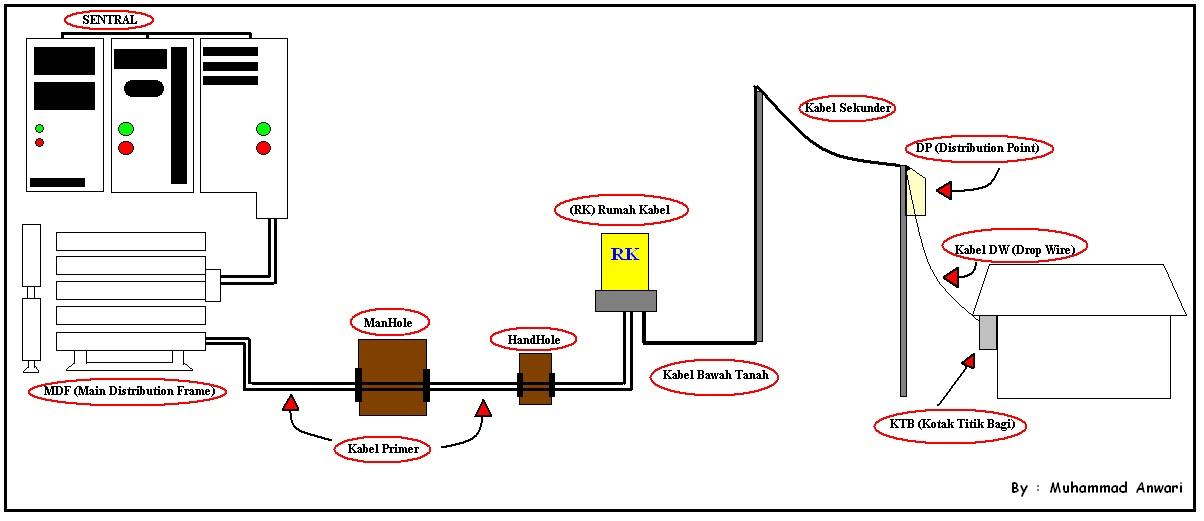 Struktur jaringan telkom digital notes struktur jaringan tlkom ccuart Images