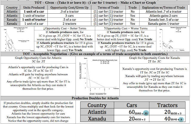 Econowaugh AP: Terms of Trade Cheat Sheet