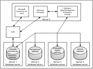 AX WONDERS: Intelligent Data Management Framework (IDMF)