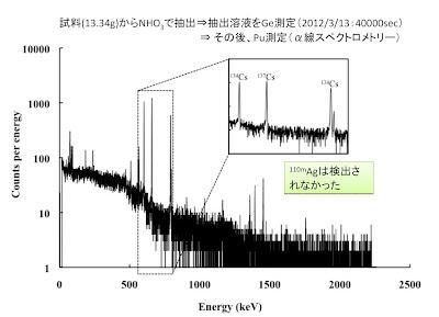 EXSKF: 2012-03-18 Coverage of Fukushima I (Daiichi