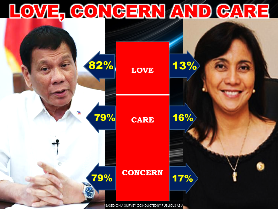 "President Rodrigo Roa Duterte has been defying and conquering survey results. The latest ""Pahayag"" pilot survey conducted by Publicus Asia, Inc. revealed that he is leading for decisiveness, loving and caring among the leaders of the country. Based on the survey  conducted with 1,500 participants from key cities from August 7 to 9. The survey has 95% of confidence and a margin of error of  ±2.58%.  Decisiveness Index The margin of results are surprisingly high as President Duterte got 90% decisiveness index against Vice President Leni Robredo, with only 5% decisiveness index. Chief Justice Maria Lourdes Sereno, Senate President Aquilino Pimentel and Speaker Pantaleon Alvarez all got 1 percent. In Mindanao, Duterte got 97% decisiveness rating while Robredo received only one percent from the region. From the National Capital Region, Duterte  got 92% and Robredo only got 4 percent. In Southern Luzon, where the vice president hails, Robredo got a 4-percent decisiveness rating while Duterte got 87 percent.  The survey has a 95 percent confidence level and ±2.58 percent margin of error.  Love, concern and care Duterte is deemed the most loving by the respondents (82 percent); caring and concerned (79 percent). Robredo only got 13 percent in terms of being loving, concerned (17 percent) and caring (16 percent). Pimentel comes third after 1 percent called him loving and caring and 2 percent called him concerned. Only 1 percent deemed Alvarez voted for him as caring, while Sereno got zero percent when asked about her being caring, concerned and loving. Duterte got 97-percent votes when it comes to the love index in Mindanao, and 83 percent in the NCR; while 2 percent rated Robredo as loving in Mindanao, and 12 percent in NCR. Maria Lourdes Tiquia, CEO and founder of Publicus Asia said some of the respondents might not be aware of the other politicians and their roles. ""Maybe the results on Duterte are glaring because he is the top decision-maker. They might see his cursing (pagmumura) as a reflection of his anger and exasperation.  According to the survey, the top indicator of an officials' love for the country is his projects for the poor (56 percent); good services (24 percent); delivery of promises to improve the country (18 percent); outreach programs (14 percent) and the removal of value added tax (12 percent). The respondents says a caring president is shown when he visits the wounded and condoles during calamities (93 percent); takes into account his capacity to serve sincerely, looks for ways to serve and takes care of his health (92 percent) and respects the country's symbols (91 percent). Past presidents Among the past presidents, Corazon Aquino had the highest votes as loving leader (38 percent), followed by Estrada with 27 percent, Fidel Ramos with 10 percent, Benigno Aquino III with 9 percent and now Congressman Arroyo with 5 percent. Corazon Aquino remains the most concerned with 33 percent, Estrada (30 percent), Ramos (11 percent), Aquino III, (10 percent) and Arroyo (5 percent).     Advertisements Approval rating In terms of awareness rating, Duterte got a perfect 100 percent, followed by Vice President Leni Robredo with 87 percent, Sereno with 45 percent, Pimentel with 69 percent and Alvarez with 49 percent. The survey took only three days and results were released after 11 days. There are 300 respondents in each region: NCR, Northern and Central Luzon, Southern Luzon, Visayas and Mindanao, and were asked structured questions through face to face computer-aided personal interviews. When it comes to approval rating, Duterte got a total of 88 percent, Robredo got 60 percent, Sereno got 51 percent, and Pimentel got 66 percent while Alvarez got 57 percent. ""This survey tests the emotional quotient of the leaders… There are leaders who are trained all their lives to be a leader but cannot connect to the masses…We want to introduce EQ as a frame,"" Tiquia said. Pulso, she said, is more normative; ours is more affective. ""Filipino voters are very personal. It is high time to introduce a new way of measuring leaders, Tiquia said. Tiquia emphasized that the group were not commissioned by any group. Their goal, she said, is to be able to come up with relevant and timely results that can help decision makers, at the same time, show the impact of the programs and issues to people. Most pressing issue For the respondents, the most pressing issue the  President and the government have to solve are lack of jobs (67 percent), education (63 percent), health care and economy (46 percent), corruption (31 percent), terrorism (17 percent) and environment (9 percent). The president should least focus on politics, said eight percent of the respondents. To solve the country's problems, 54 percent said the President should first do projects for the poor, fight criminality (29 percent) and fight graft and corruption (23 percent). Of all the respondents, 84 percent think they will have a simple and comfortable life in the future, 13 percent a well-off life while only 3 percent think of having a rich life. No Kian There were no questions about the Philippine National Police, extrajudicial killings, or Kian delos Santos. For this period, Publicus Asia dealt with ""key-button"" issues like the people's perception on Federalism, Muslims and Islam, said Lilibeth Amatong, cofounder of Publicus Asia. The survey said 67 percent had not yet read, heard or watched about federalism, the kind of government Duterte has been proposing even before the campaign period. Of the 33 percent who were aware of federalism, only 22 percent said they understood the discussions on the proposal. The respondents learned about federalism mostly through television (89 percent), radio (35 percent) and newspapers (27 percent) and social media (20 percent). Majority of the respondents (69 percent) believed that poverty is a result of the way the government allocates their resources, 26 percent disagreed while 4 percent said they did not know. Under a possible federal government, 60 percent wanted to directly vote for the president, 59 percent wanted a semi-presidential form of governance where the President is the head of the state, while a prime minister serves as the head of the government. Meanwhile, 53 percent wanted the equal election of two senators in each region of the federal government, while 40 percent wanted that the vote for the President would also be a vote for the vice president. In terms of transitioning to a federal form of government, 36 percent of the 1,500 respondents wanted it done immediately. Of these, 55 percent hail from Mindanao, 36 percent from the Visayas, 33 percent from NCR, 28 percent from northern and Central Luzon and only 16 percent voted from Southern Luzon. Only 3 percent did not want a shift to federalism, 66 percent wanted a shift during Duterte's term, 19 percent wanted before 2022 or near the end of Duterte's term. Net connection not a problem Amatong said the Pahayag poll is a breakthrough in terms of surveying. ""We would like to show the public that it is possible to conduct interviews and release survey results in a shorter time. Normal conduct of surveys usually takes 30 days while CAPI-assisted surveys would only take around 13 days. Interviews are around 7 minutes only, said Jake Bergonia, Publicus' Management and Information System's head. The next surveys will be conducted in the next few months and would cover other pressing issues, she added. John Danao, CEO of the App Factory—Publicus' partner, said with the mobile-app of conducting surveys, connectivity is not really a problem, as people can still interact with the application without internet connection. ""Paper is clunky. We want speed,"" he said, emphasizing that security is also a feature of the mobile survey app. Publicus developed the Vox Survey, its own mobile survey application, and shifted from traditional pen and paper interviews to computer-assisted personal interviewing or CAPI.  Vox, Publicus' research arm, also uses the American dial-based Perception analyzer, a tool for testing concepts, speeches, videos and television and radio ads on focus groups. The group, a full-service political management and lobbying firm, started in 2003. It had already conducted two national surveys on the behavior of Filipino voters in 2009 and 2015.  Source: Inquirer   Sponsored Links Read More:    ©2017 THOUGHTSKOTO"