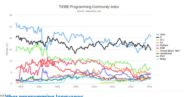 Programming Languages Popularity Graph