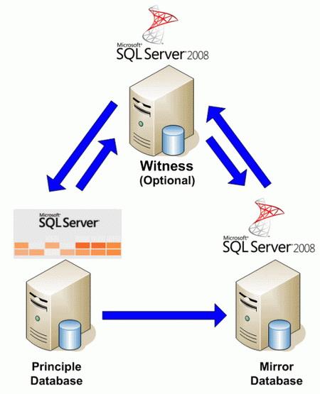 Curso 6158C de Actualización de Habilidades de SQL Server 2005 a SQL Server 2008