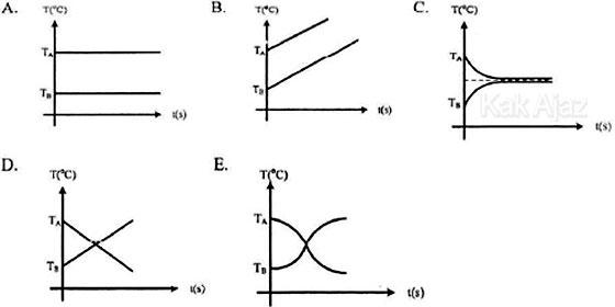 Grafik hubungan suhu T terhadap waktu t, opsi jawaban fisika Un 2017