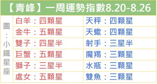 【青峰】12星座一周運勢指數!2018.8.20-8.26
