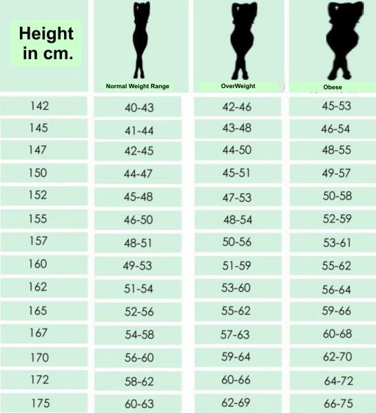 Idealkah Berat dan Tinggi Badan Anda? Yuk Simak Tabel Berikut ini